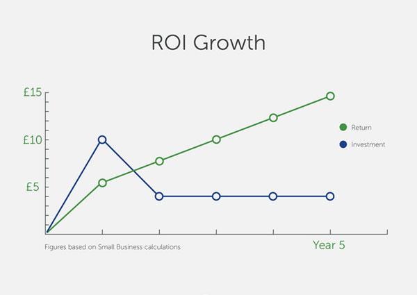 Digital Asset Management ROI