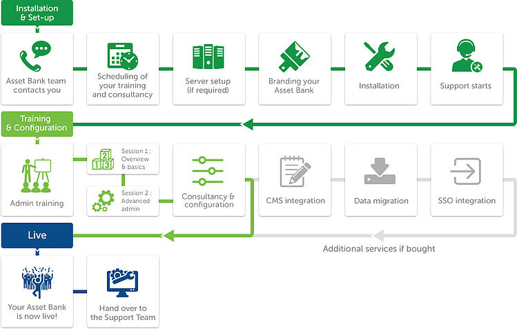 Asset Bank Delivery Journey
