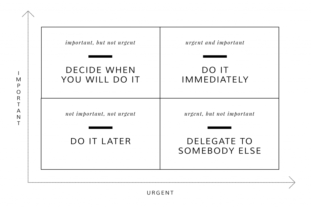 The Eisenhower Decision Matrix