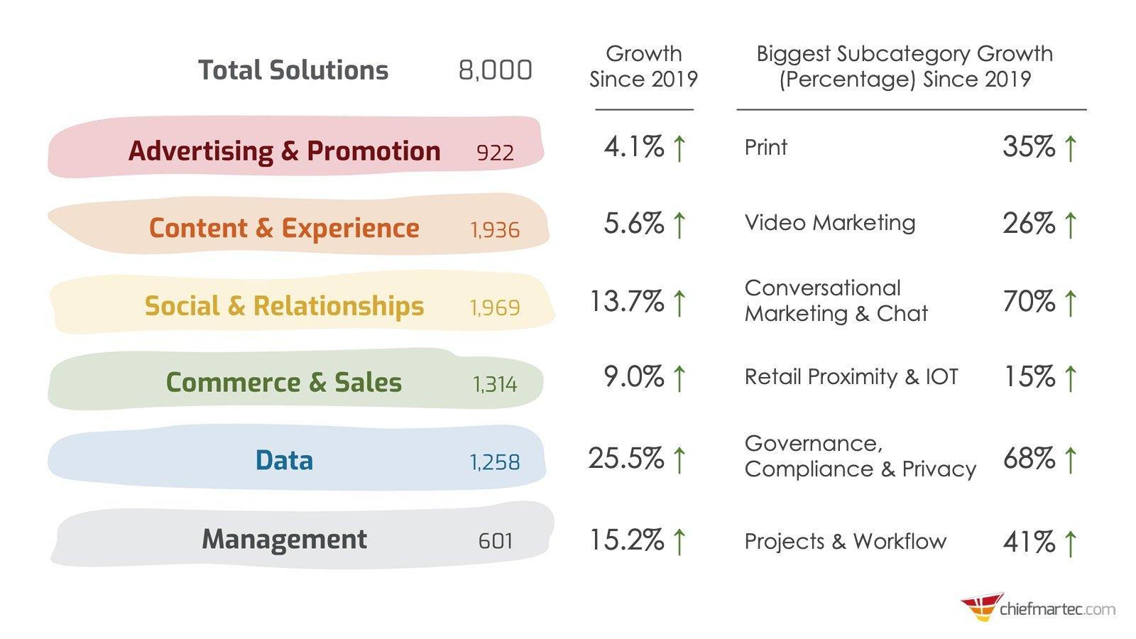 martech-category-growth via ChiefMarTech.cm